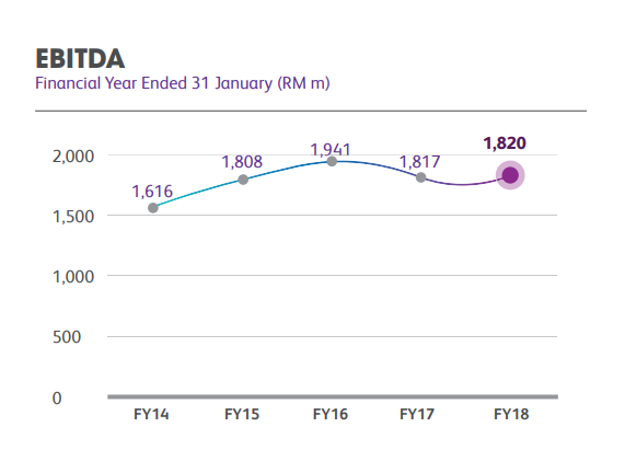 EBITDA financial year performance chart